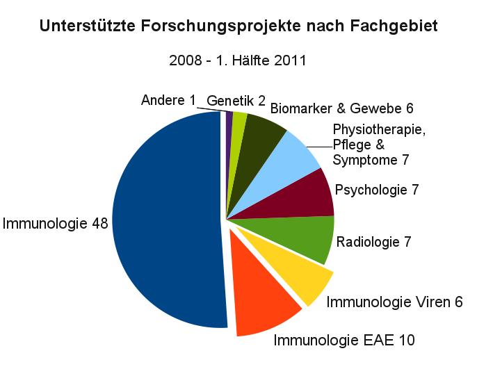 Unterstützte Forschungsprojekte nach Fachgebiet, 2008 - 1. Hälfte 2011