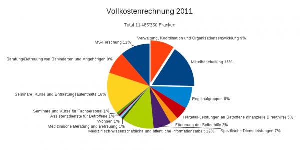 Vollkostenrechnung 2011 der MS-Gesellschaft