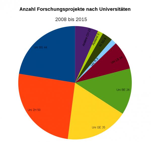Anzahl Forschungsprojekte nach Universitäten, 2008 - 2015