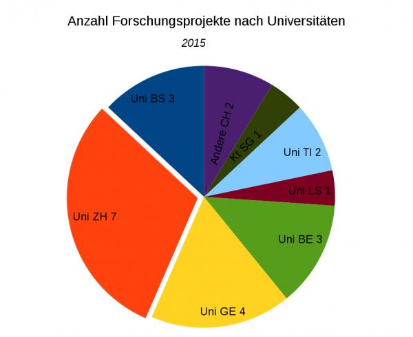 Anzahl Forschungsprojekte nach Universitäten, 2015