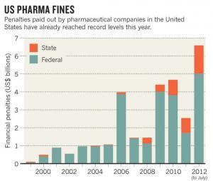US Bussen für Big Pharma bis Juli 2012