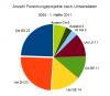 Anzahl Forschungsprojekte nach Universitäten, 2008 - 1. Hälfte 2011