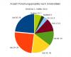 Anzahl Forschungsprojekte nach Universitäten, 2008 - 1. Hälfte 2012